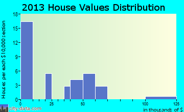 Ethel home values distribution