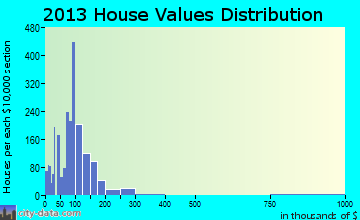 Excelsior Springs home values distribution