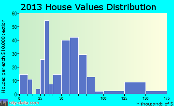 Fair Play home values distribution