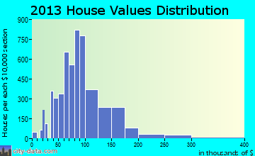 Ferguson home values distribution