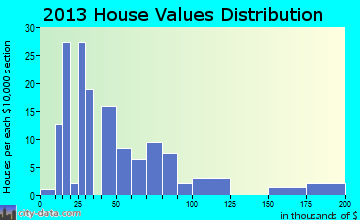 Fisk home values distribution
