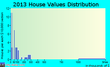 Fidelity home values distribution