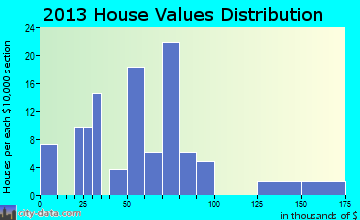 Forest City home values distribution