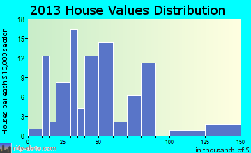 Moro home values distribution