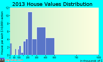 Foristell home values distribution