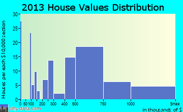 Frontenac home values distribution