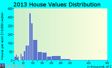 Fulton home values distribution