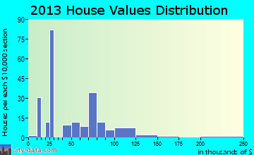 Galena home values distribution