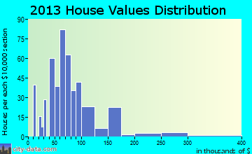 Gallatin home values distribution