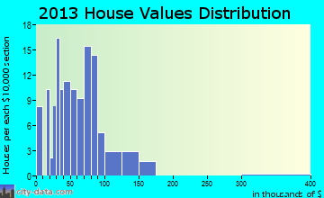 Mountainburg home values distribution