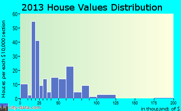 Gilman City home values distribution