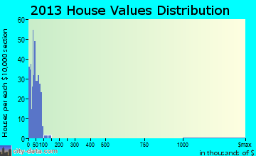 Golden City home values distribution