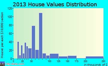 Goodman home values distribution