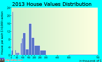 Gordonville home values distribution