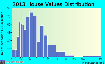 Granby home values distribution