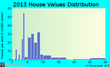 Green Ridge home values distribution