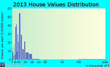Highlandville home values distribution