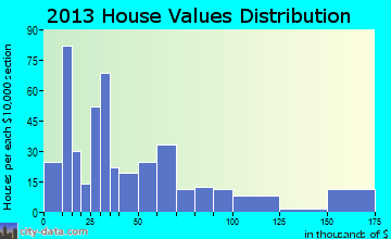 Humansville home values distribution