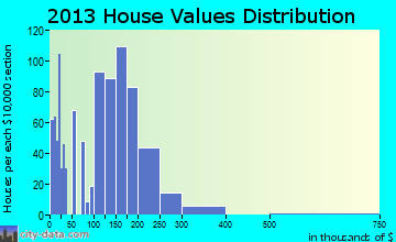 Imperial home values distribution