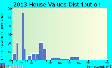 Irondale home values distribution
