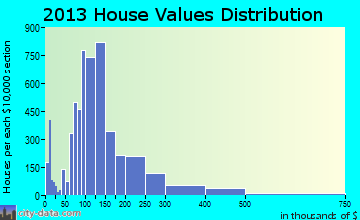 Jefferson City home values distribution