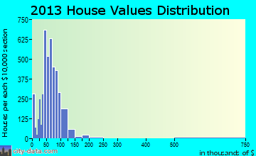 Jennings home values distribution