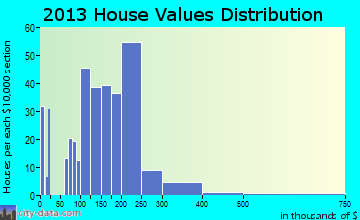 Kimberling City home values distribution