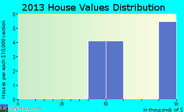 Kinloch home values distribution