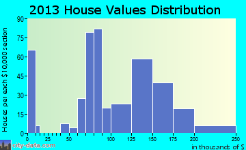 Knob Noster home values distribution