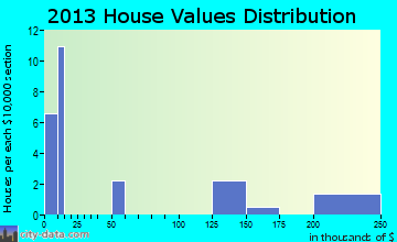 Faunsdale home values distribution