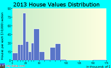 La Belle home values distribution
