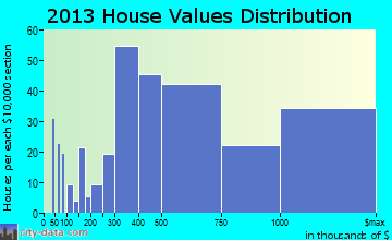 Ladue home values distribution