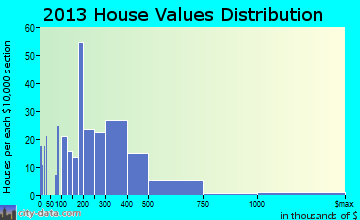 Lake Lotawana home values distribution