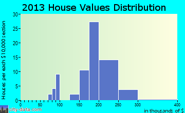 Lakeshire home values distribution