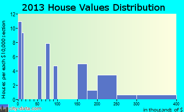 Lamar Heights home values distribution