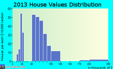 La Monte home values distribution