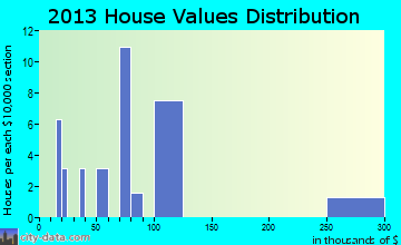 La Russell home values distribution