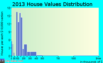 Laurie home values distribution