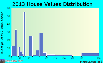 Leadington home values distribution