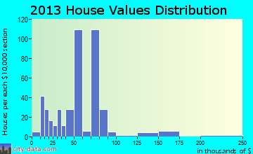 Leadwood home values distribution
