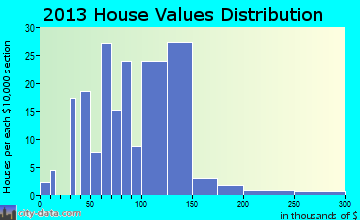 Oak Grove Heights home values distribution