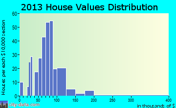 Lincoln home values distribution