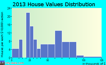 Linneus home values distribution