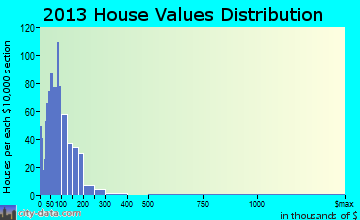 Sun River Valley home values distribution
