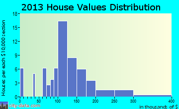 Alberton home values distribution