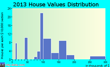 Augusta home values distribution