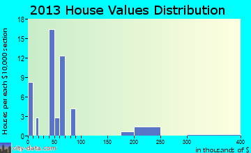 Bainville home values distribution