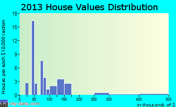 Basin home values distribution