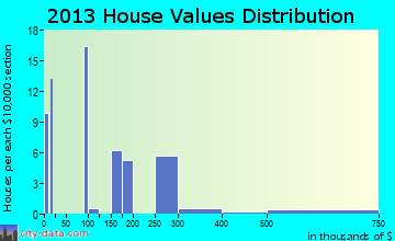 Beaver Creek home values distribution