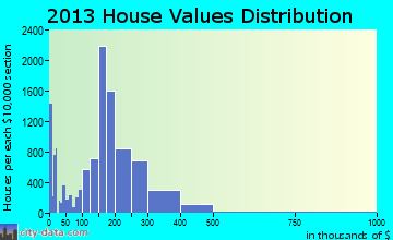 Billings home values distribution